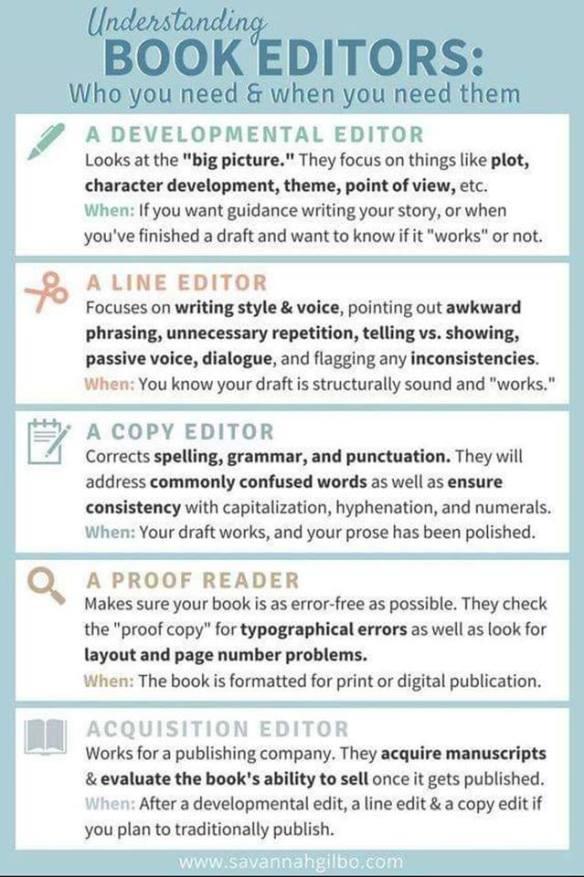 Understanding Editors